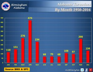 alabama-tornadoes-by-month