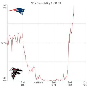 Chart via http://www.foxsports.com/nfl/story/in-the-third-quarter-the-falcons-had-a-99-5-probability-to-win-the-super-bowl-020617