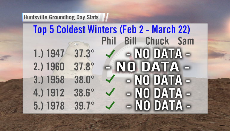 how-did-punxsutawney-phil-do-coldest-winters