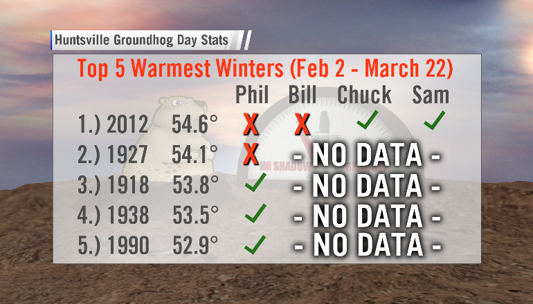 how-did-punxsutawney-phil-do-warmest-winters