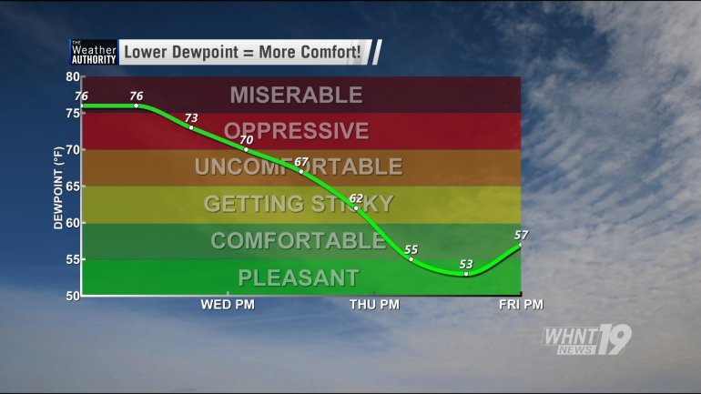 It's a slow process, but you'll notice a gradual drop in humidity through Wednesday and Thursday