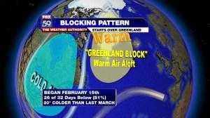 Greenland Block
