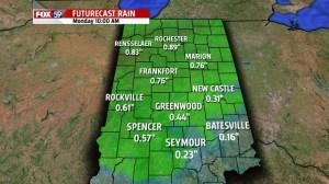 Micro Rainfall specific cities