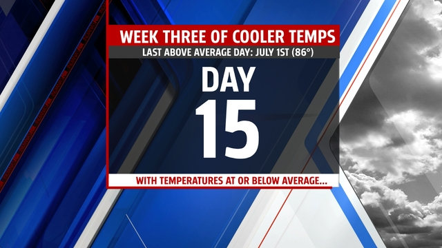 The cool weather continues today
