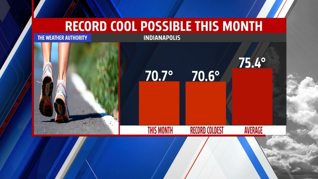 Will we set the record this month?