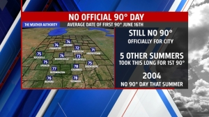 Among 5 other years for longest wait for 1st 90° day
