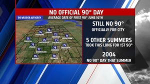 No official 90° day yet - could change next week