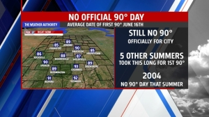314 days and counting since last official 90° day