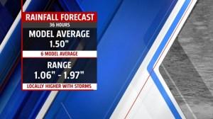Rainfall_Comparison