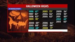 Halloween normal high 60°