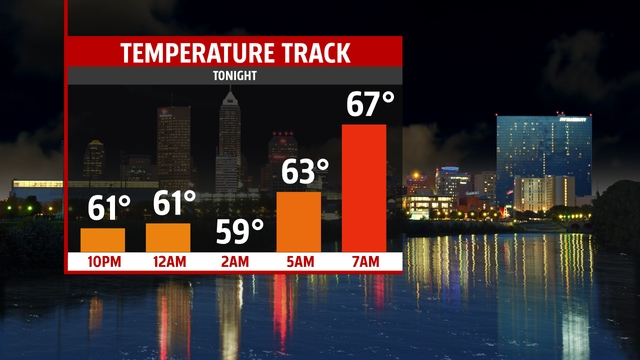 Sunrise is at 7:53 on Monday.  Temperatures begin shooting up with warm front that arrives before the sun comes up.