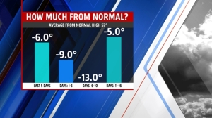 2.5 high temp trend.  Much colder than normal