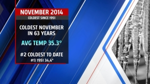 Second coldest November on record to date