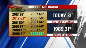2014 ties fro 8th coldest Thanksgiving