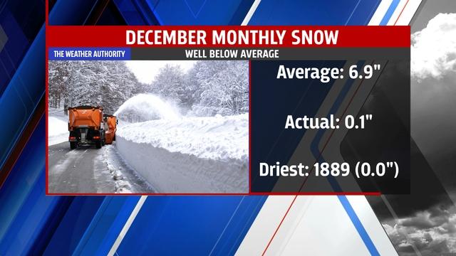 Dec. snow stats