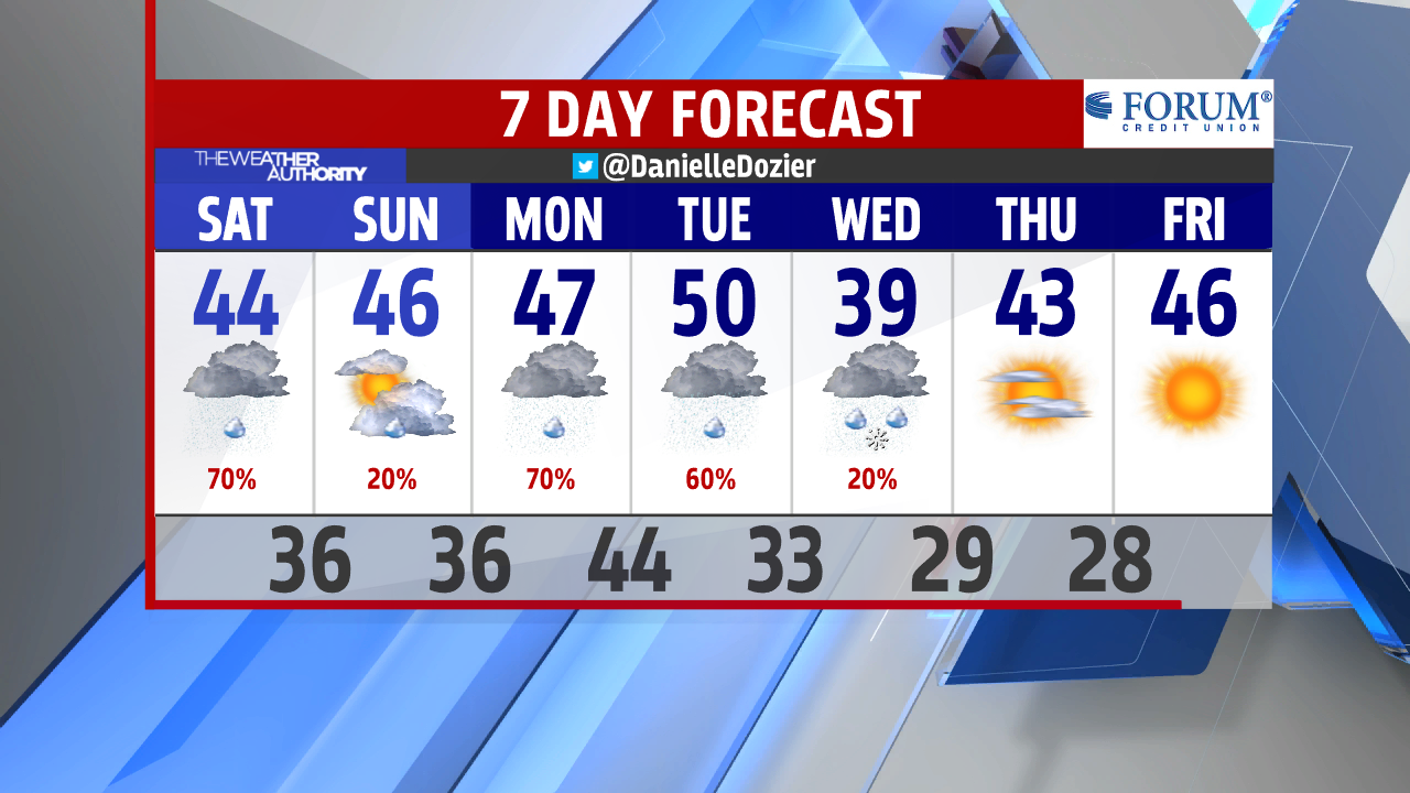 PM 7-Day Forecast