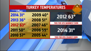 Turkey Temps Past Dates