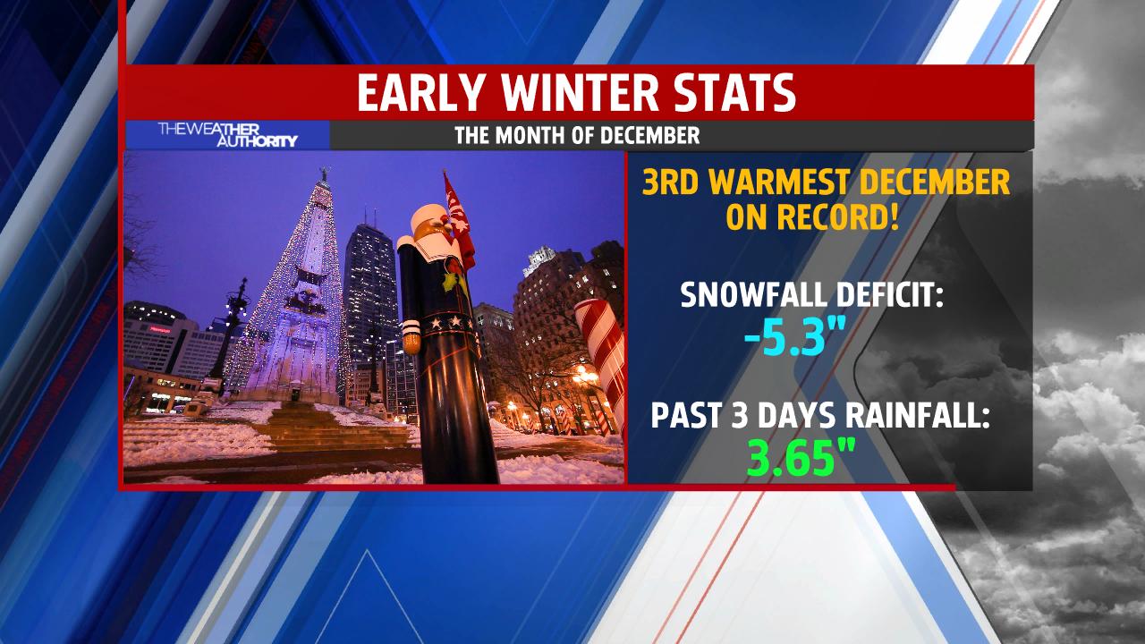 December Warmth1