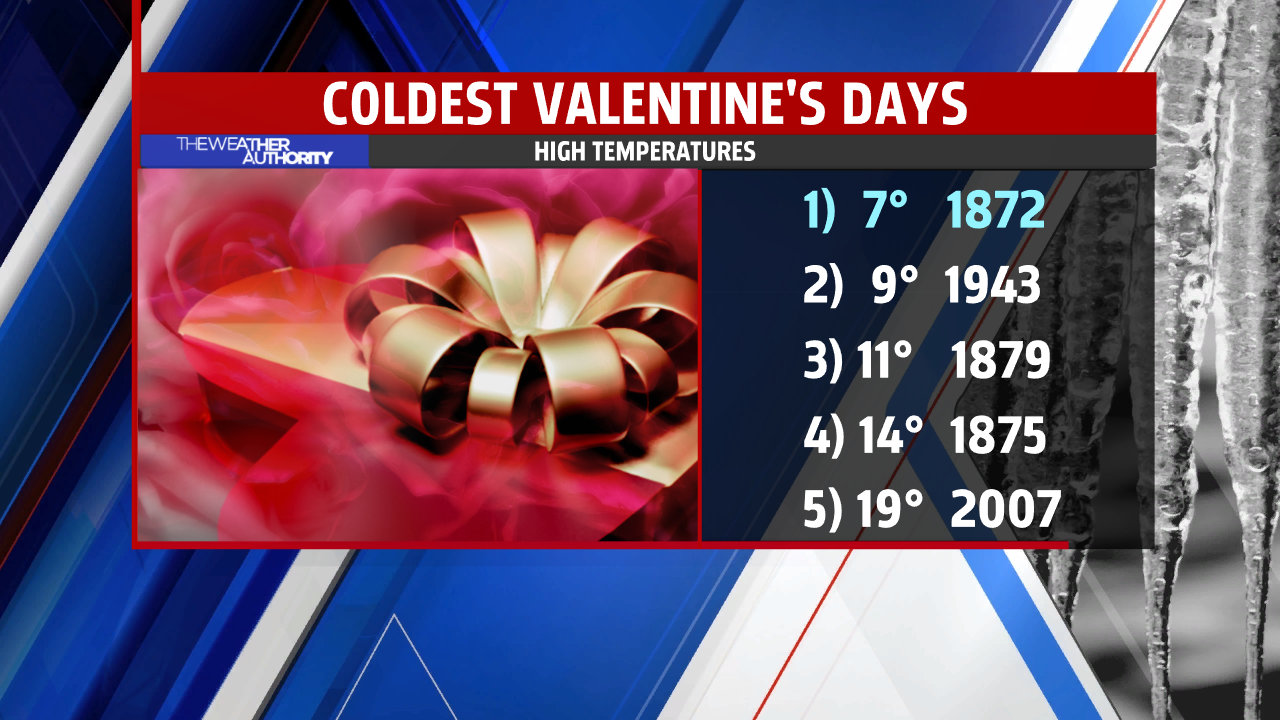 Top 5 coldest February 14 on record