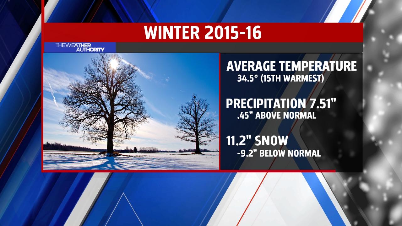 Winter Stats
