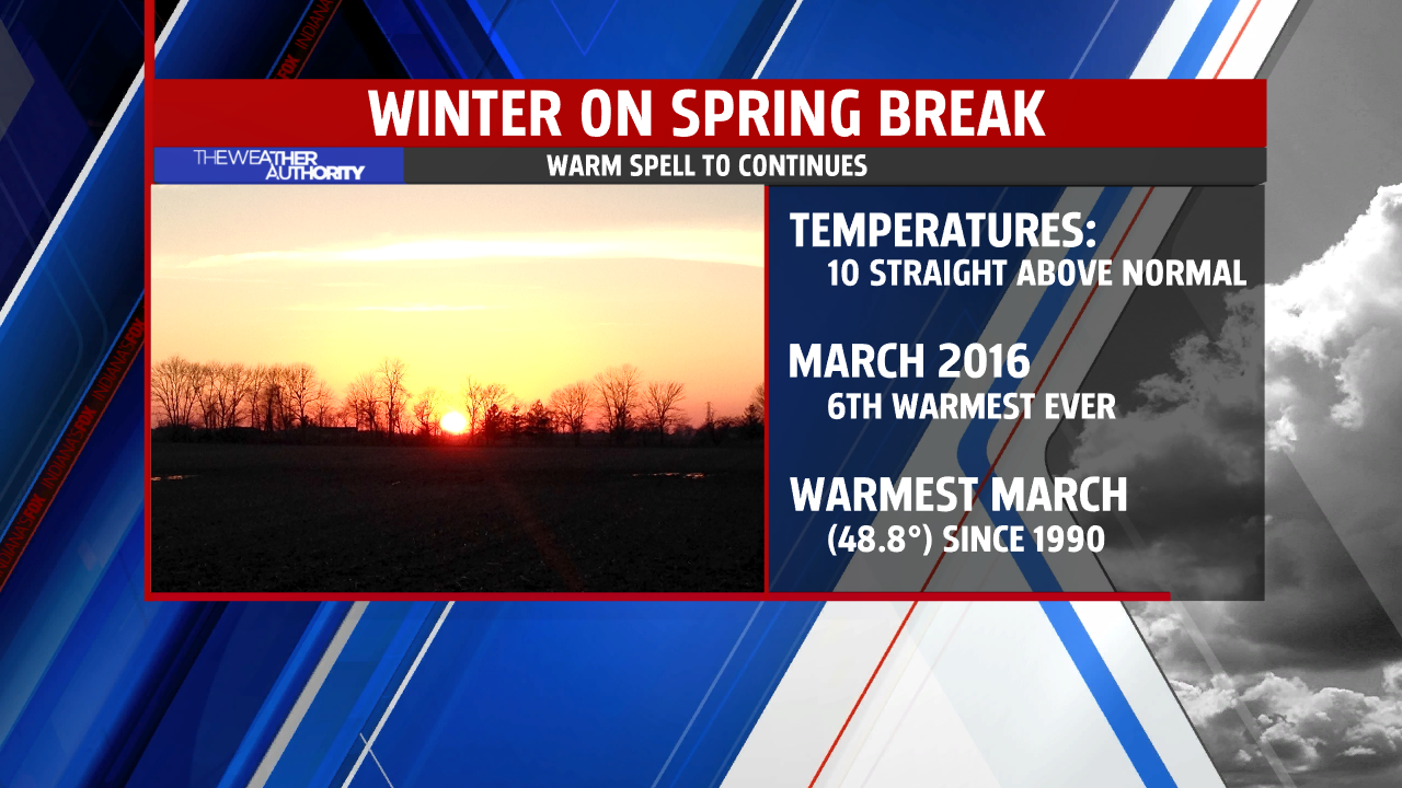 March 2016 is 6th warmest ever to date