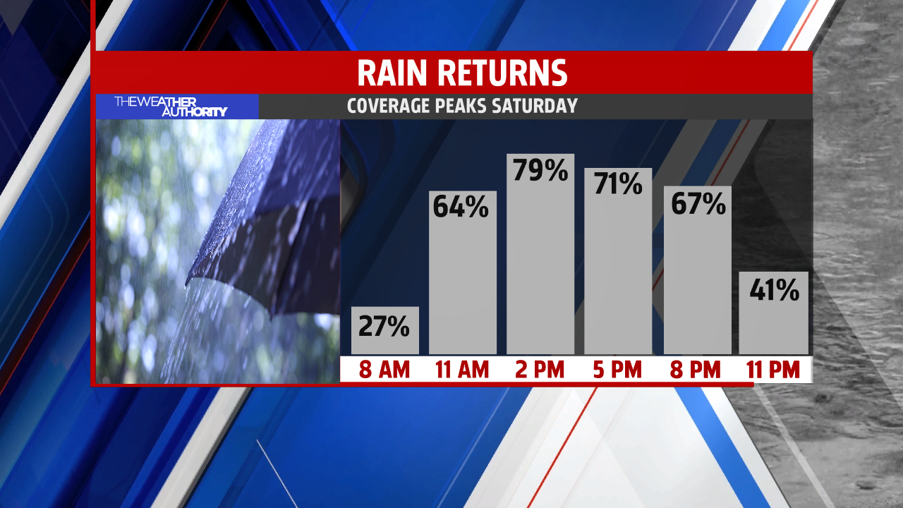Rainfall coverage swells to nearly 100% by noon Saturday