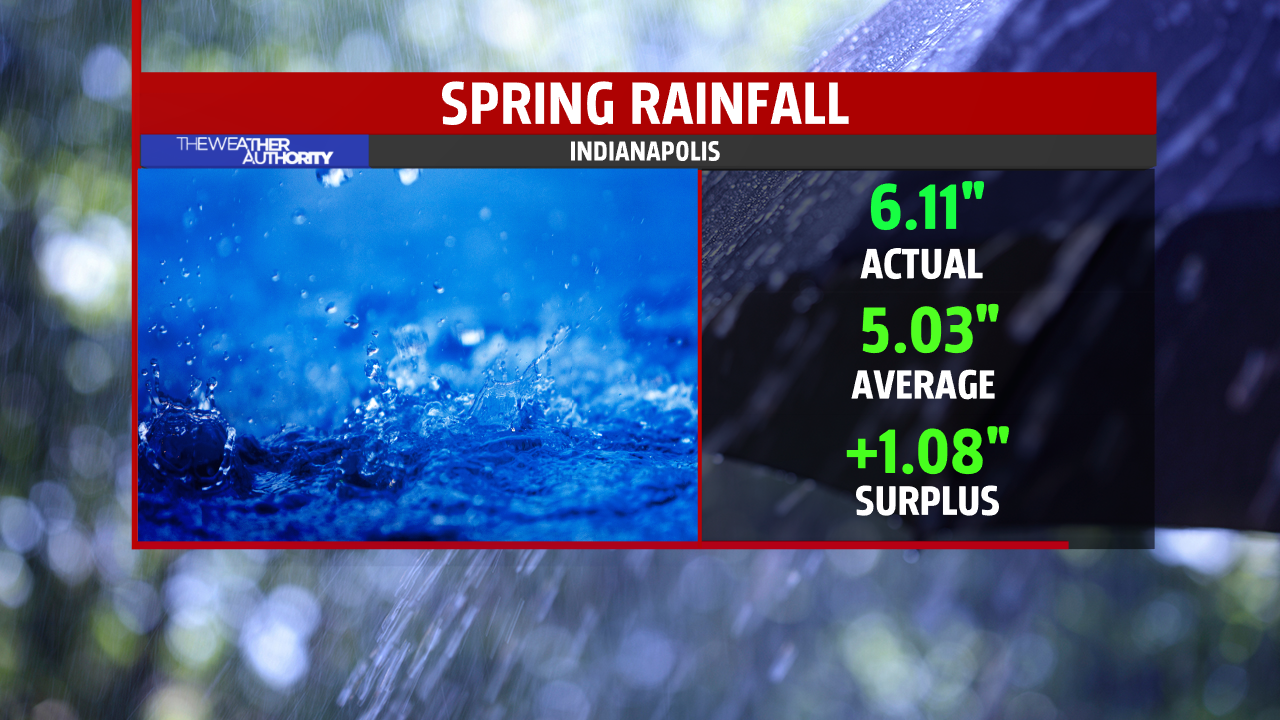 Month to Date Rainfall