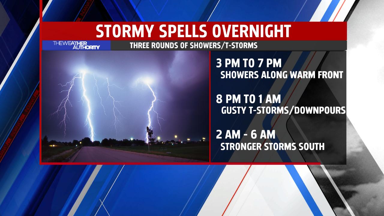 Thunderstorm Timeline