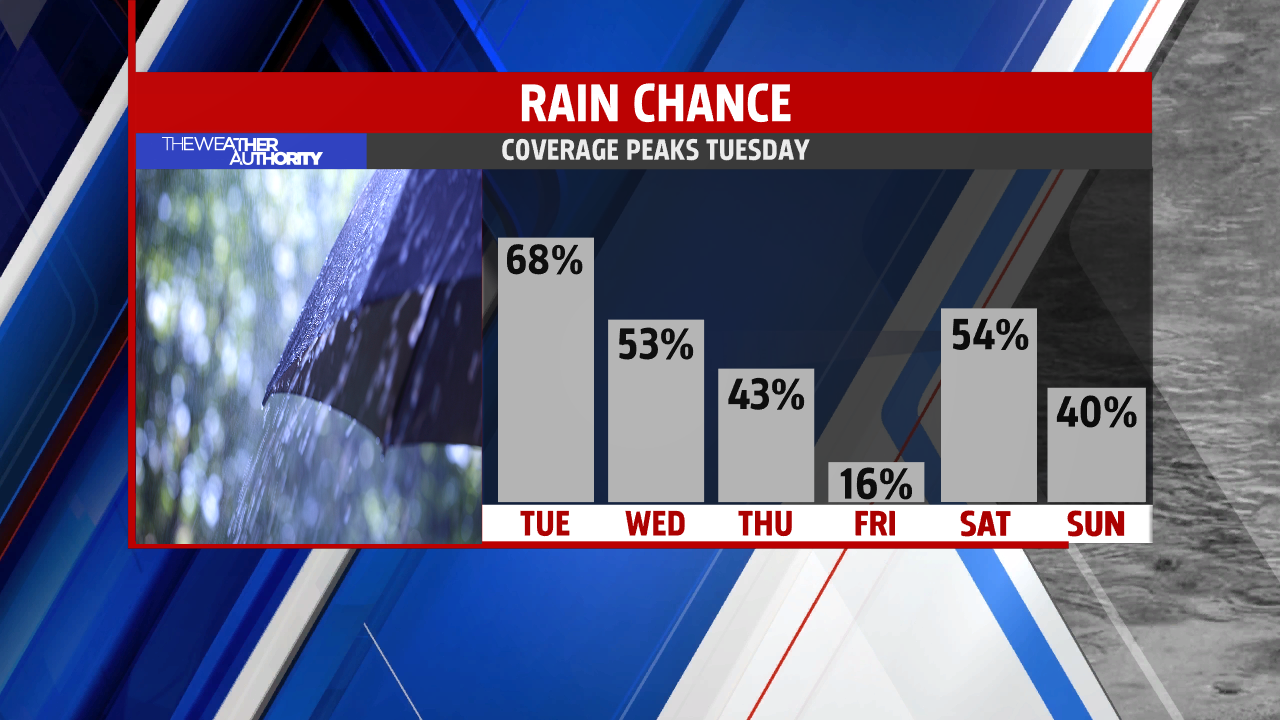 Rain coverage lowers this week but chance continues each day