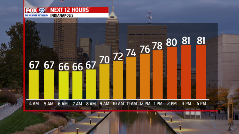 Next 12-Hour Graph Indianapolis