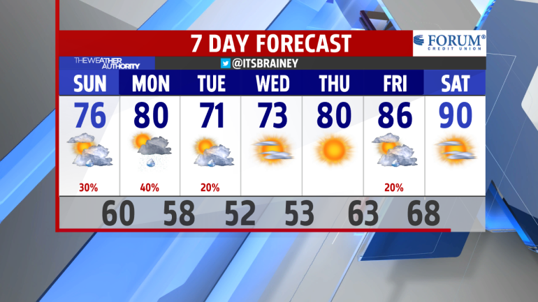 BR AM 7-Day Forecast INT