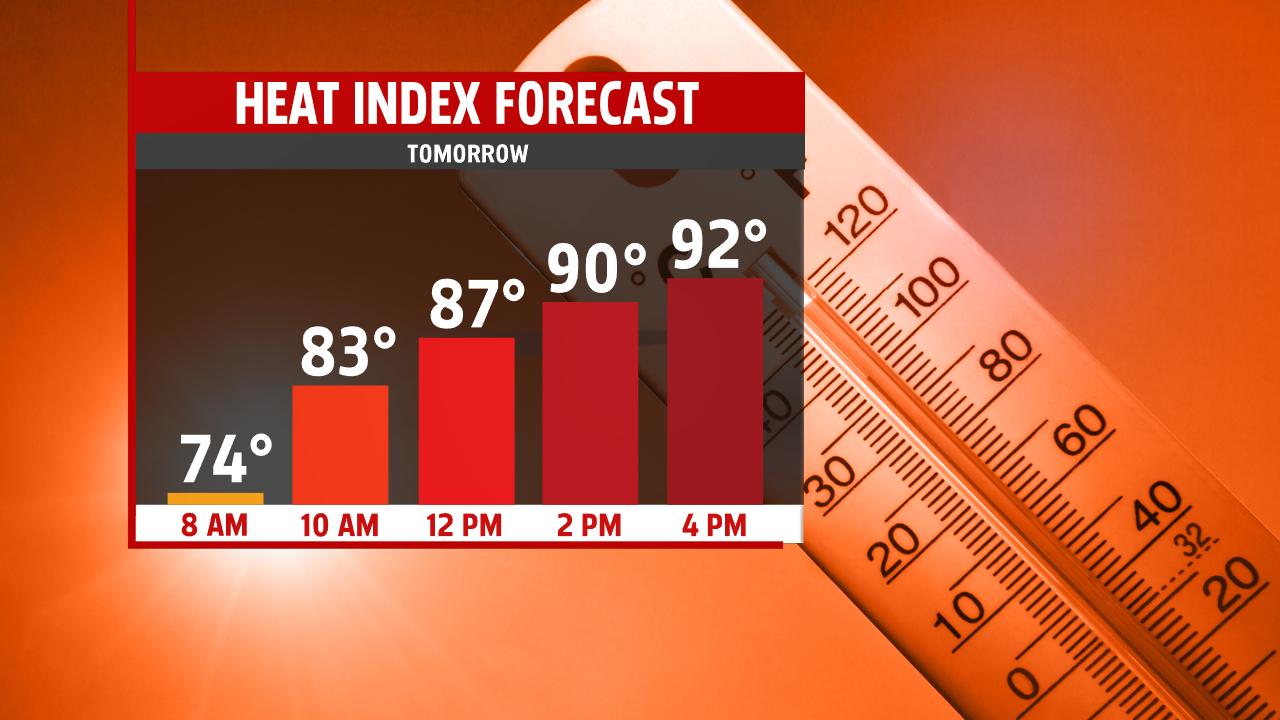 Meteogram Heat Index