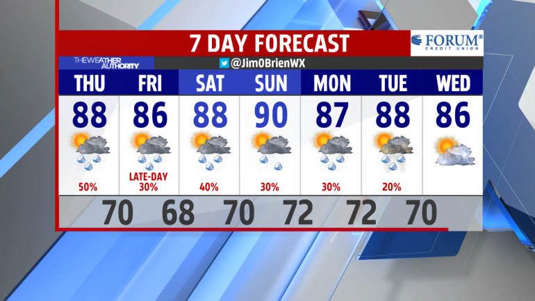 AM 7-Day Forecast INT