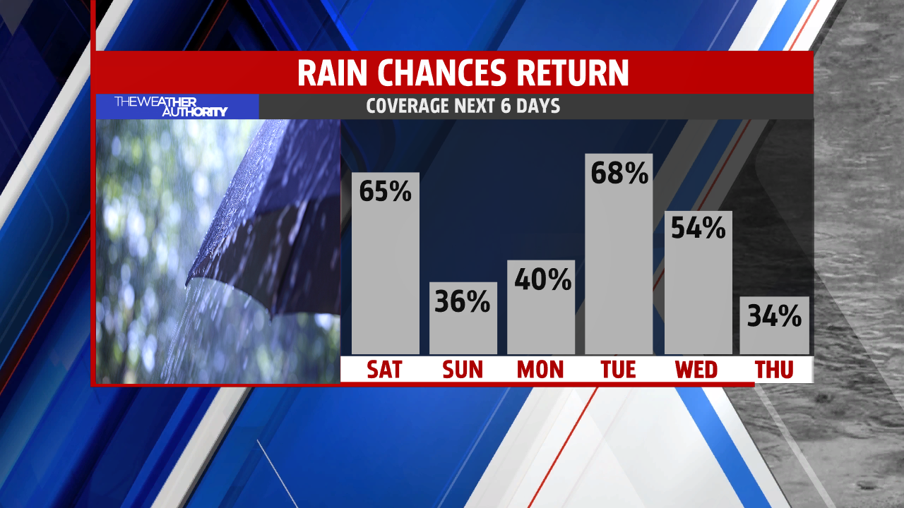 BW Rain Chances by DAY