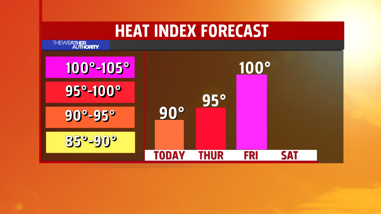Heat Index Forecat