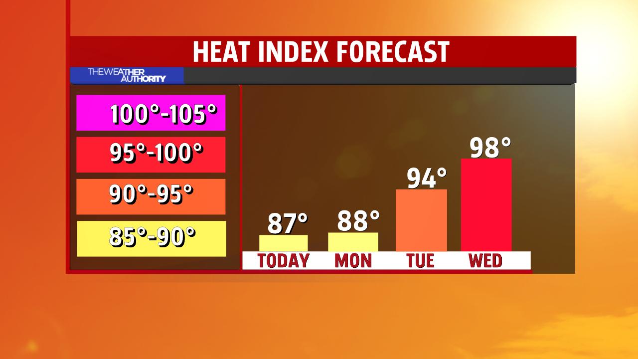 Heat Index Forecat