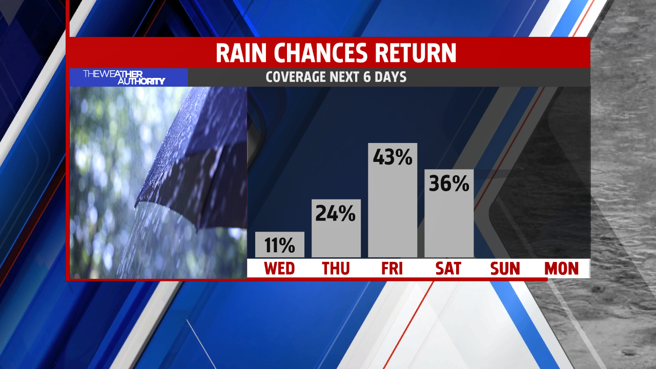 bw-rain-chances-by-day