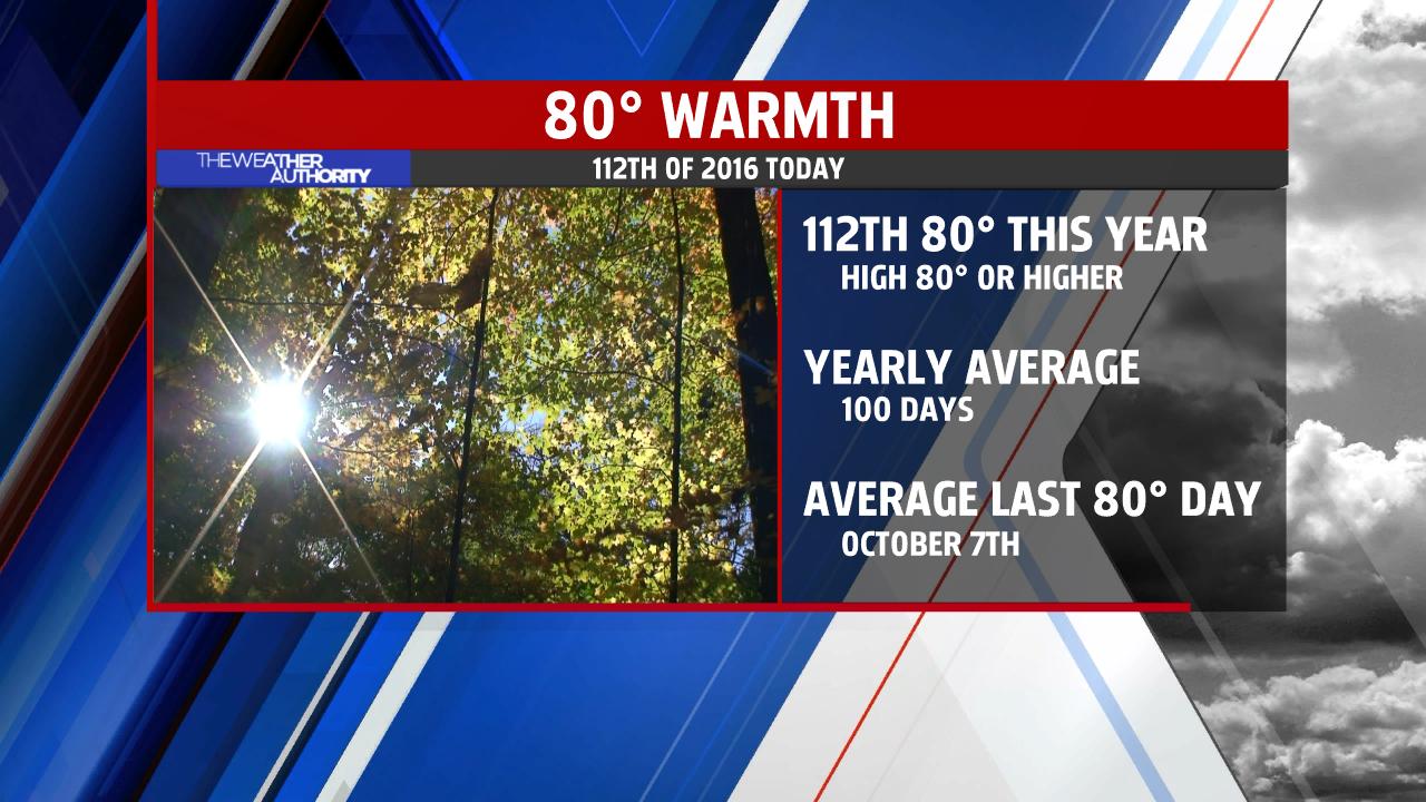 80-degree-days