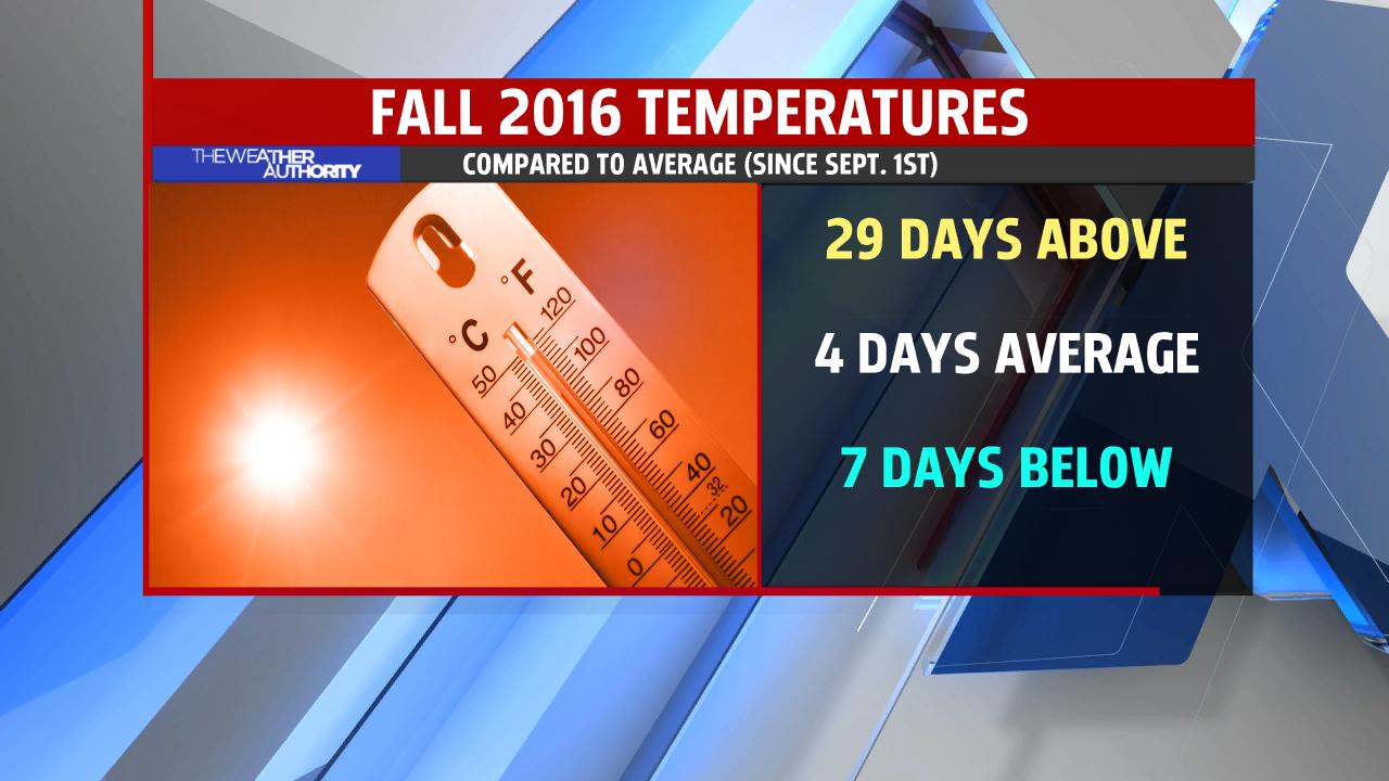 fall-climate