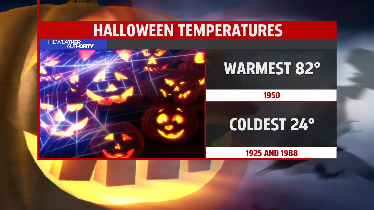 halloween-temperatures