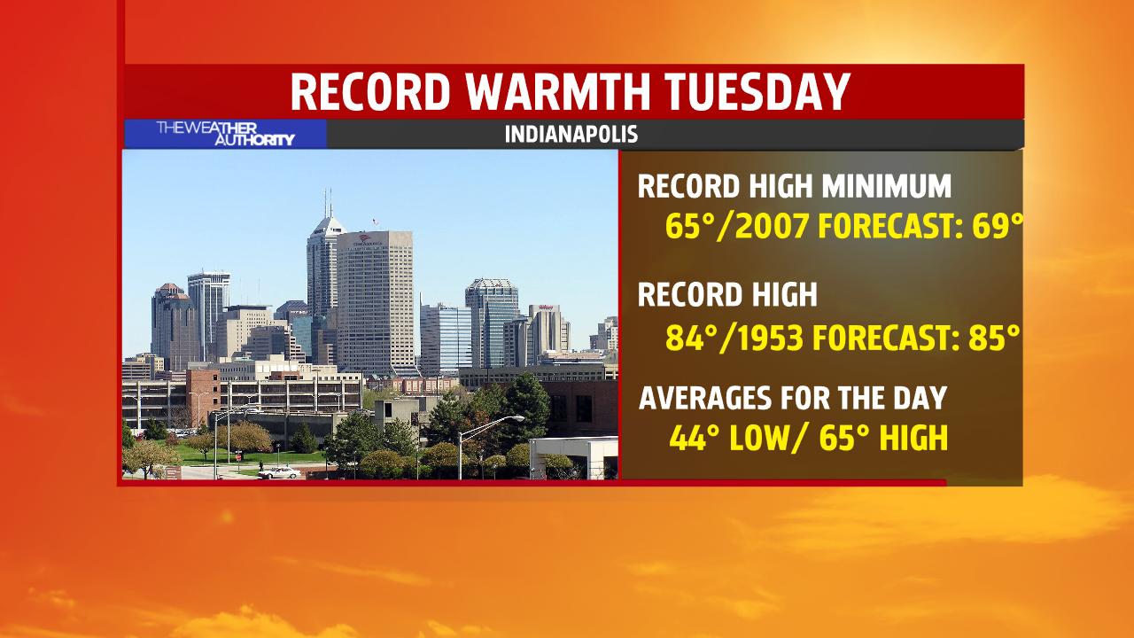 record-warmth