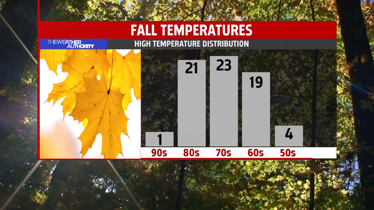 seasonal-high-temperature-distribution