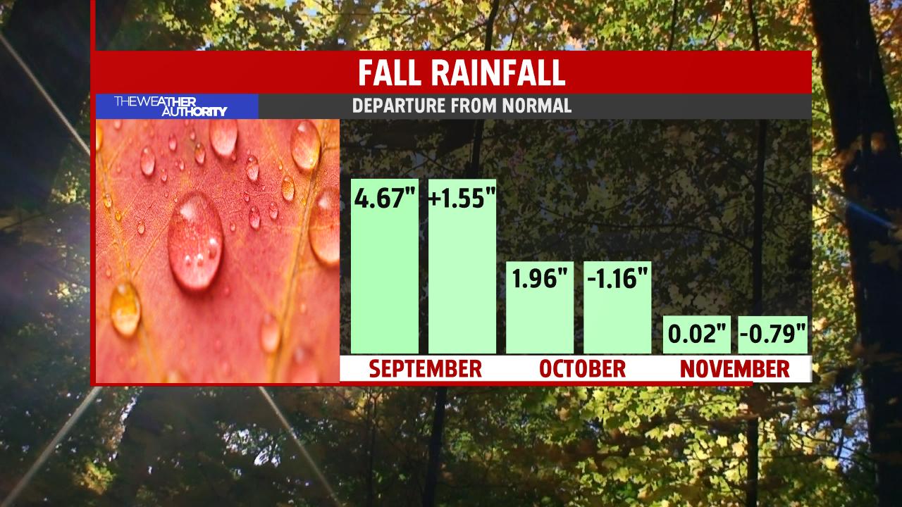 seasonal-rainfall-departure-from-normal