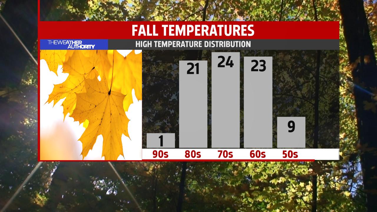 seasonal-temperature-distribution