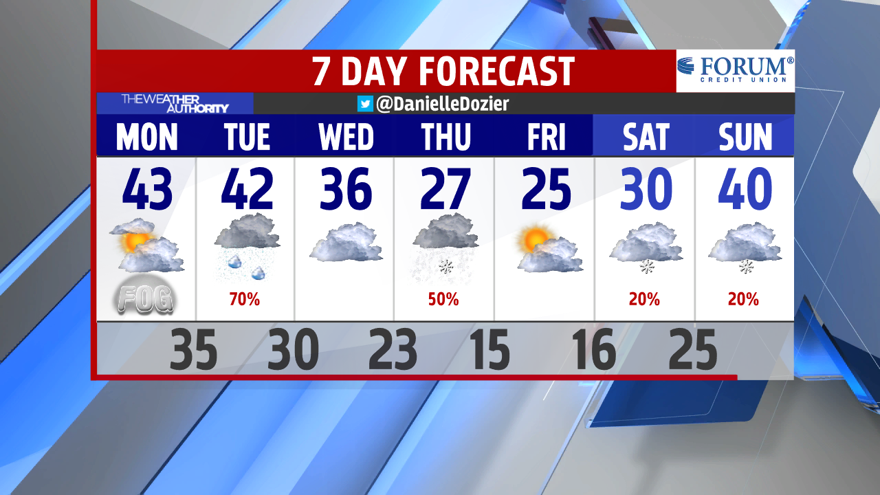 pm-7-day-forecast