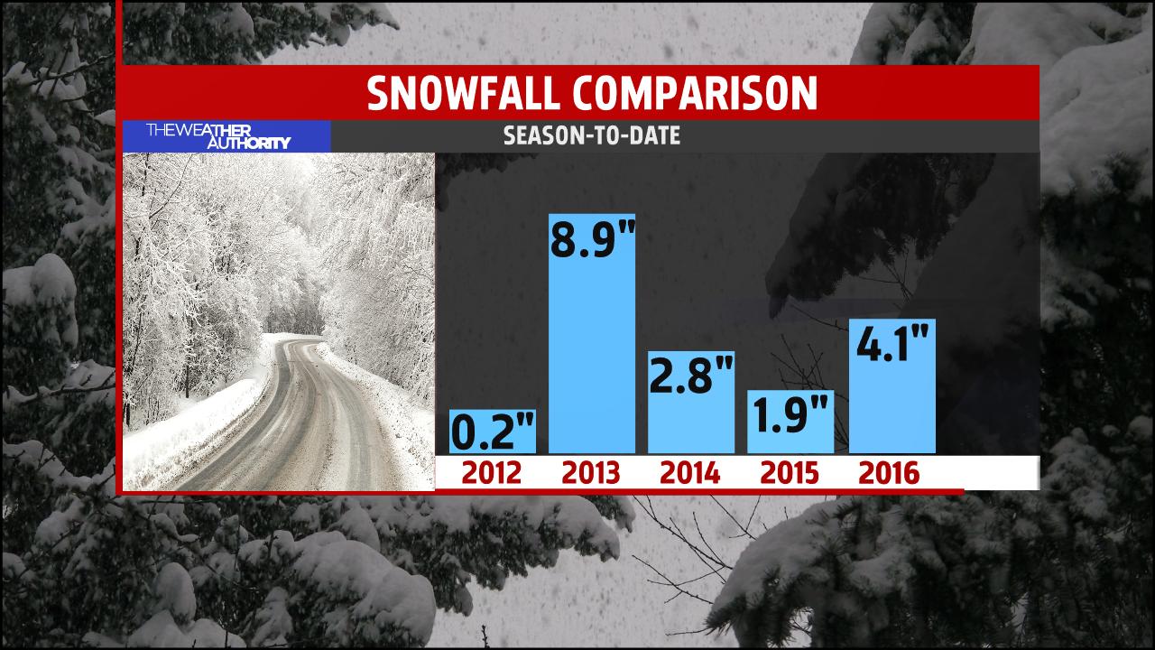 snowfall-comparison