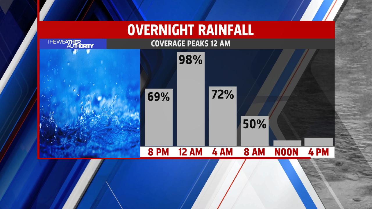 bw-rain-chances-by-hour