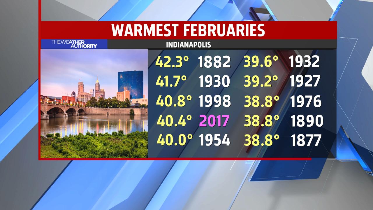 warmest-februaries