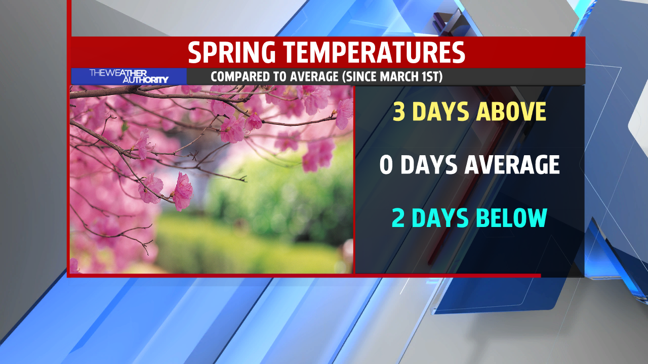 spring-climate