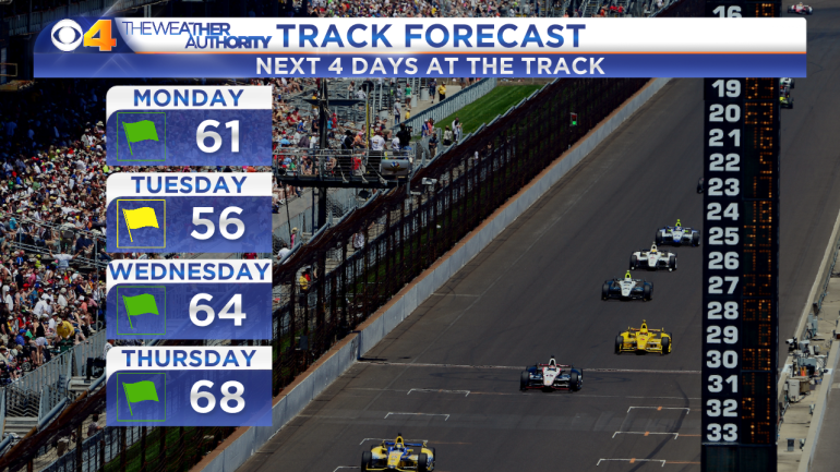 AM IMS - Next 4 Days at Track